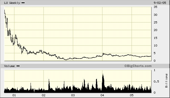 Lucent chart before buyout by Alcatel