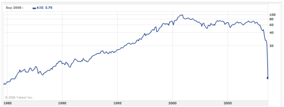 AIG Stock Chart - 1985 to current
